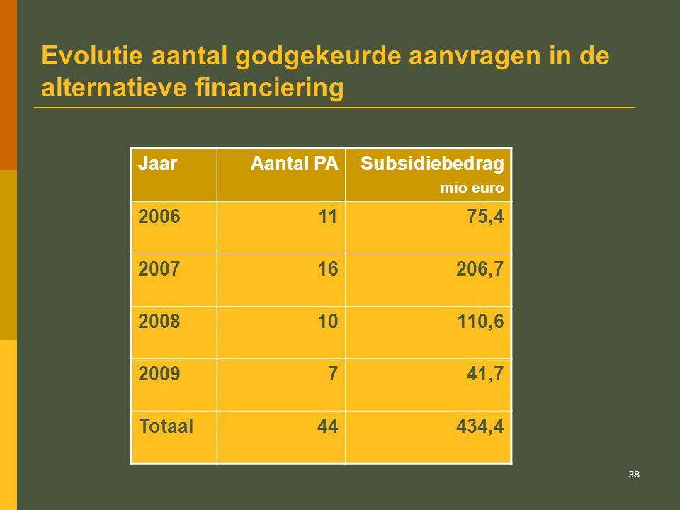 Evolutie aantal godgekeurde aanvragen in de alternatieve financiering