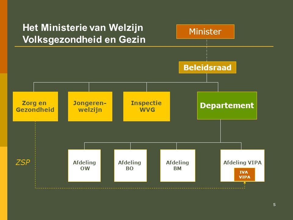 Het Ministerie van Welzijn Volksgezondheid en Gezin