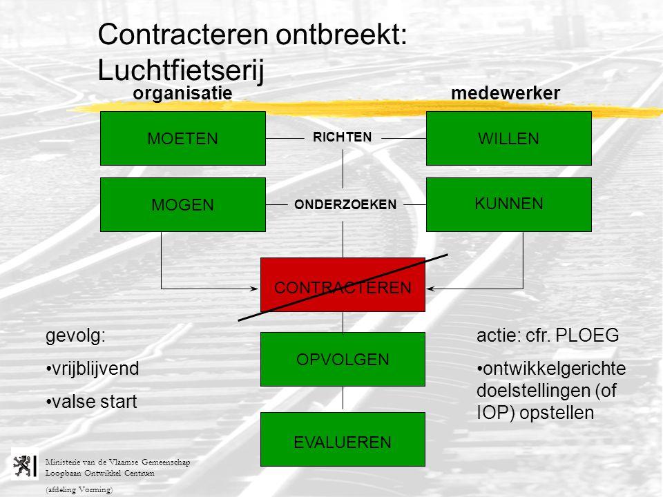 Contracteren ontbreekt: Luchtfietserij