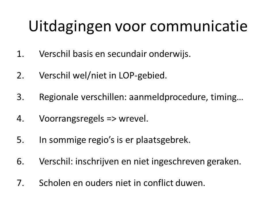 Uitdagingen voor communicatie