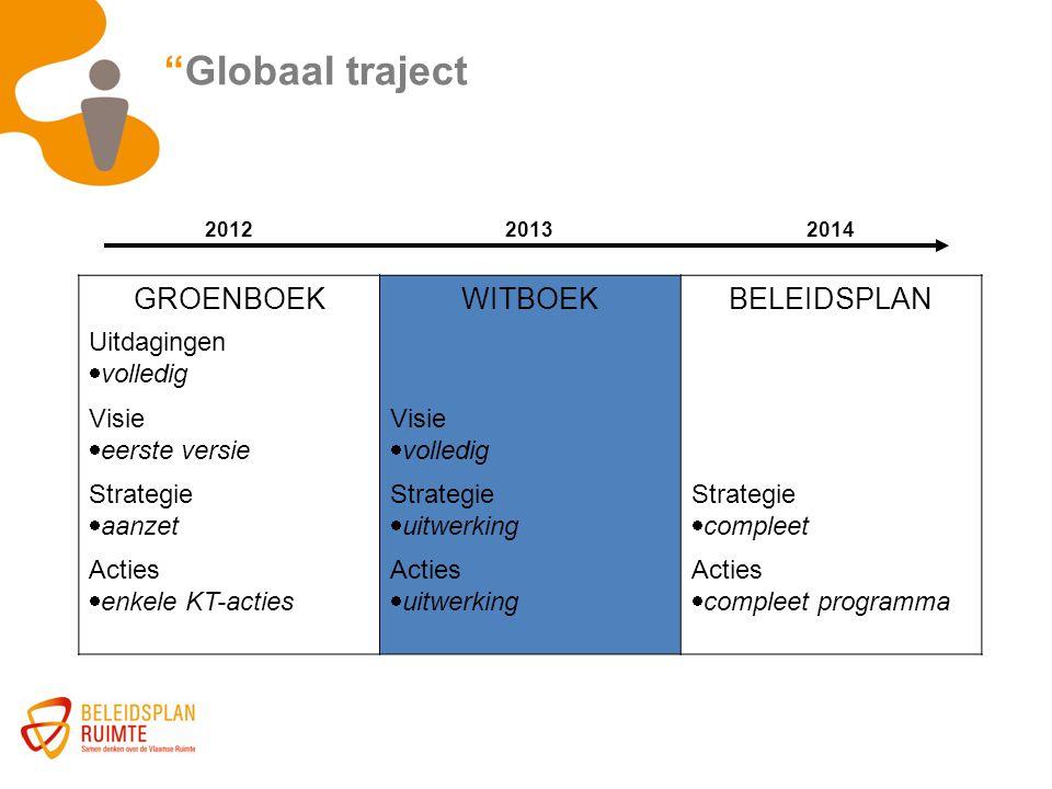 Globaal traject GROENBOEK WITBOEK BELEIDSPLAN Uitdagingen volledig