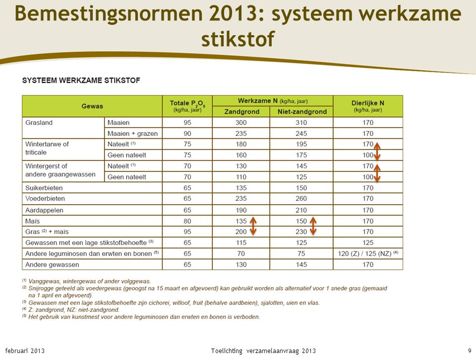 Bemestingsnormen 2013: systeem werkzame stikstof