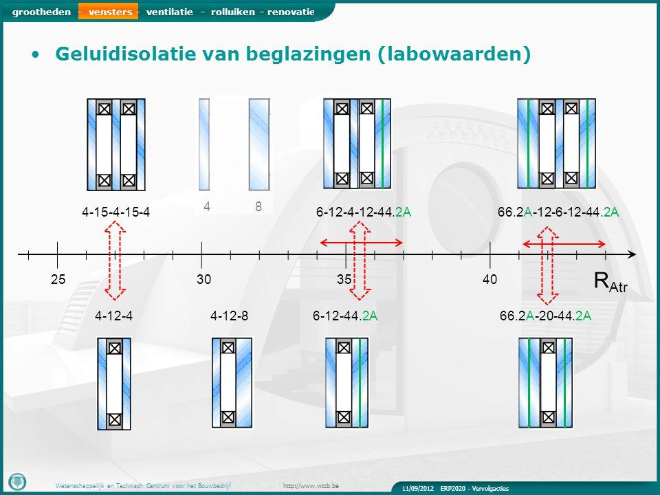 grootheden - vensters - ventilatie - rolluiken - renovatie