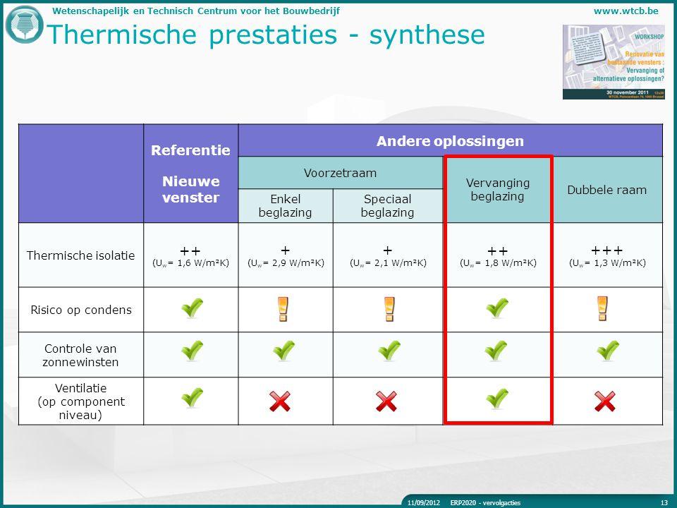 Thermische prestaties - synthese