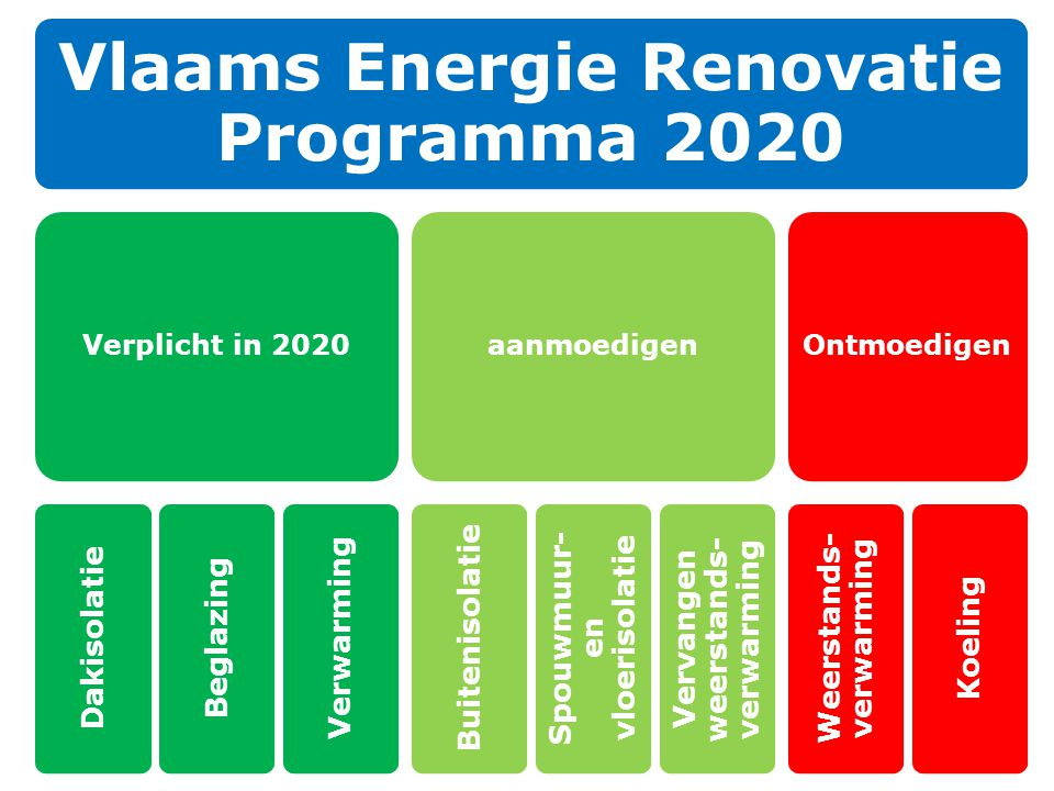 Vlaams Energie Renovatie Programma 2020
