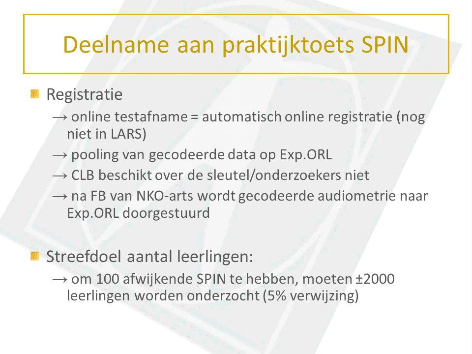 Deelname aan praktijktoets SPIN