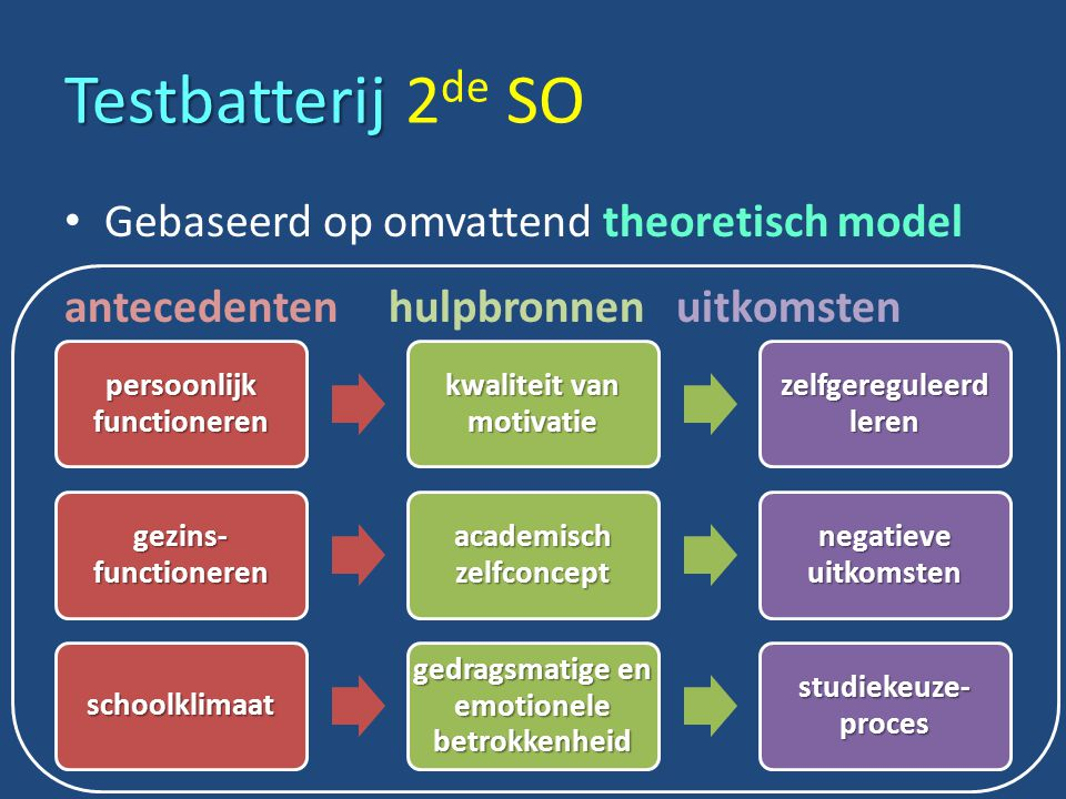 Testbatterij 2de SO Gebaseerd op omvattend theoretisch model