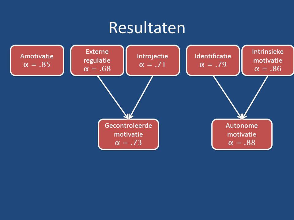 Resultaten Amotivatie α = .85 Externe regulatie α = .68 Introjectie
