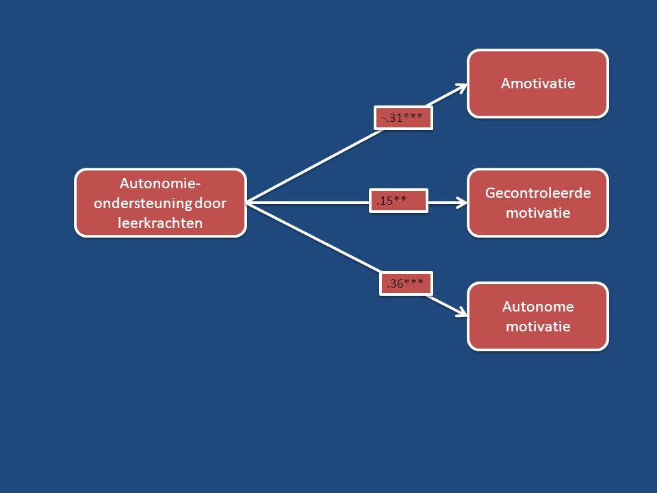 Autonomie-ondersteuning door leerkrachten Gecontroleerde motivatie
