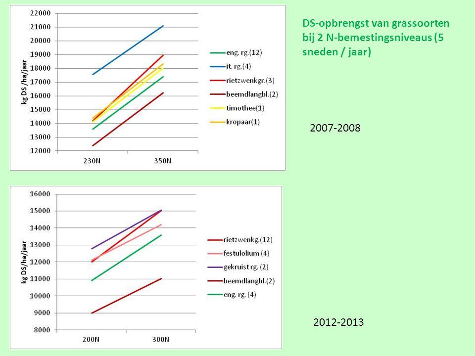 DS-opbrengst van grassoorten bij 2 N-bemestingsniveaus (5 sneden / jaar)
