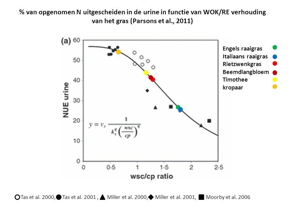 % van opgenomen N uitgescheiden in de urine in functie van WOK/RE verhouding van het gras (Parsons et al., 2011)