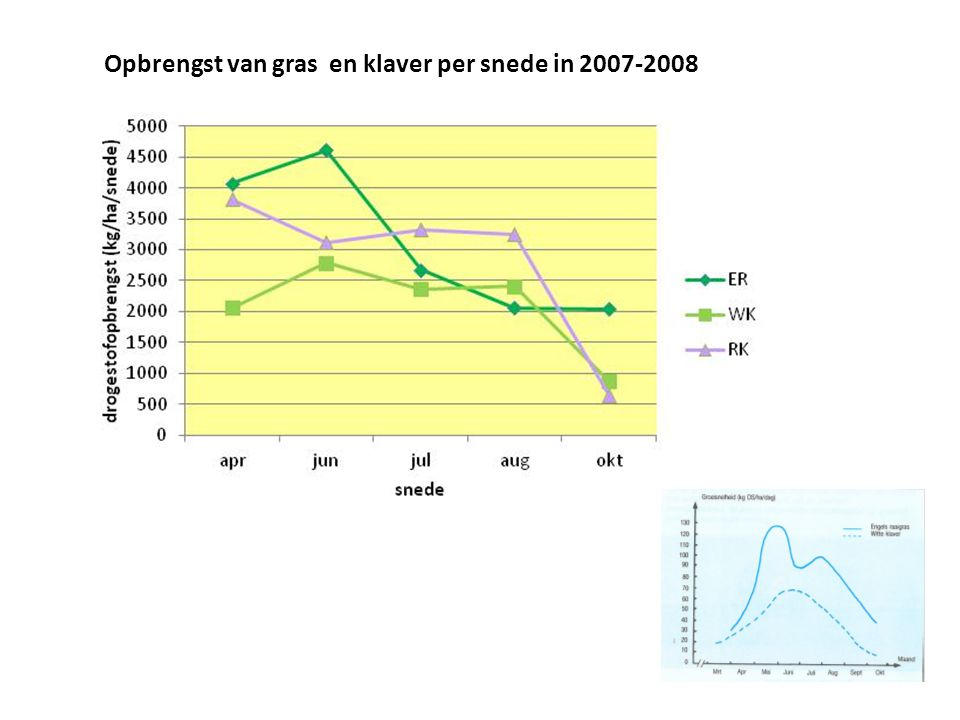 Opbrengst van gras en klaver per snede in 2007-2008