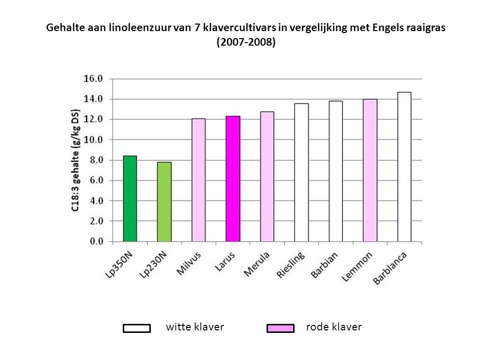 Gehalte aan linoleenzuur van 7 klavercultivars in vergelijking met Engels raaigras (2007-2008)