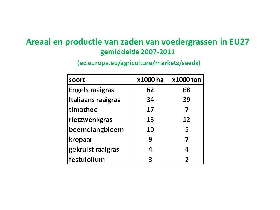 Areaal en productie van zaden van voedergrassen in EU27