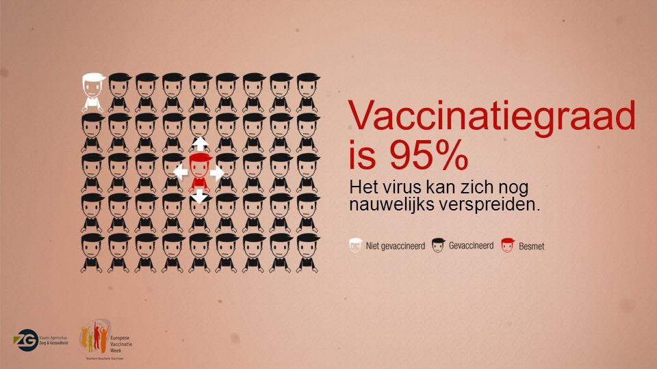Vaccinatiegraad is 95% Het virus kan zich nog nauwelijks verspreiden.