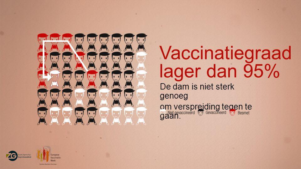 Vaccinatiegraad lager dan 95%