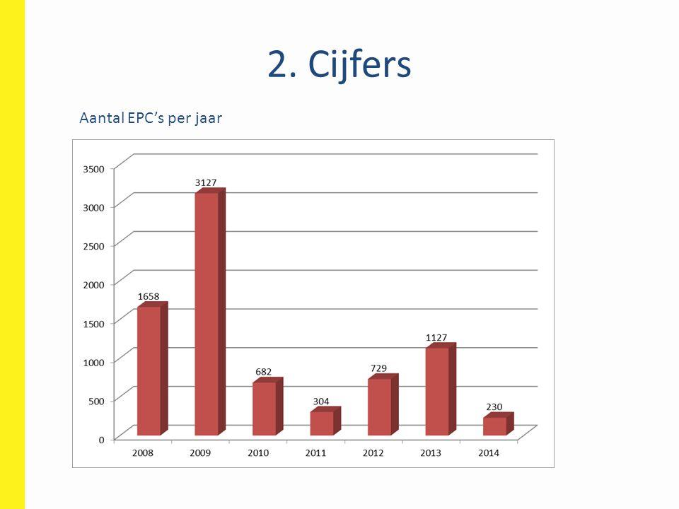 2. Cijfers Aantal EPC's per jaar 7857