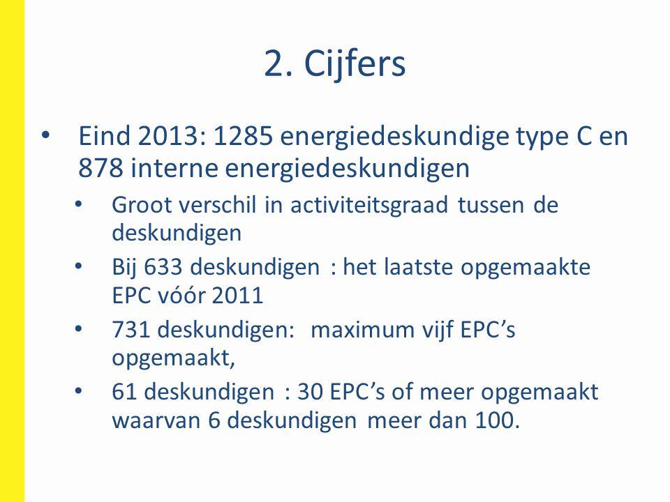 2. Cijfers Eind 2013: 1285 energiedeskundige type C en 878 interne energiedeskundigen. Groot verschil in activiteitsgraad tussen de deskundigen.