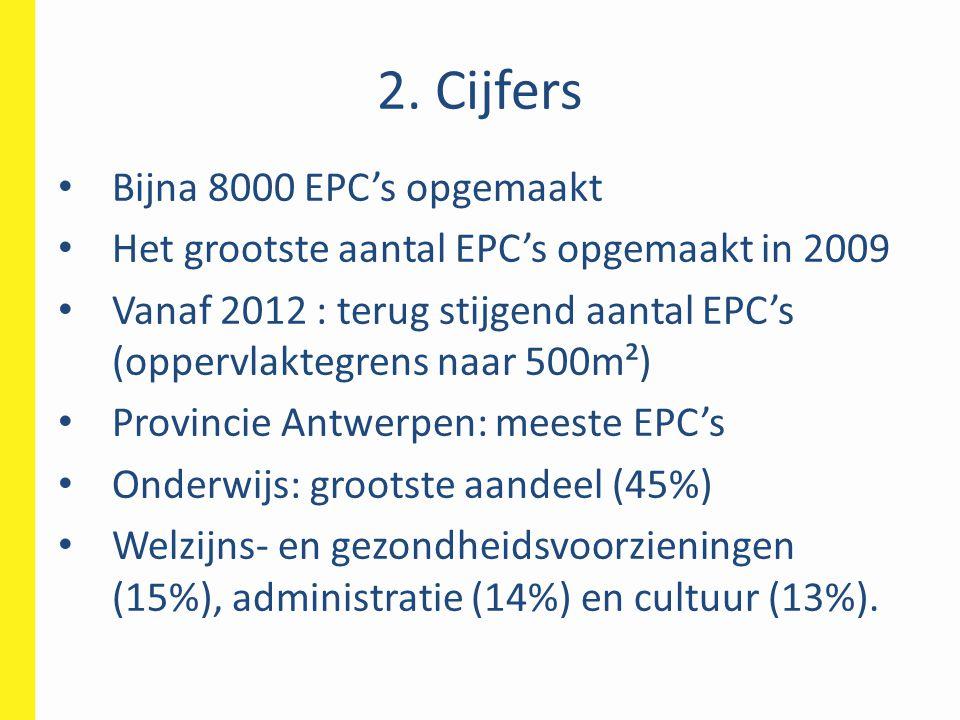 2. Cijfers Bijna 8000 EPC's opgemaakt