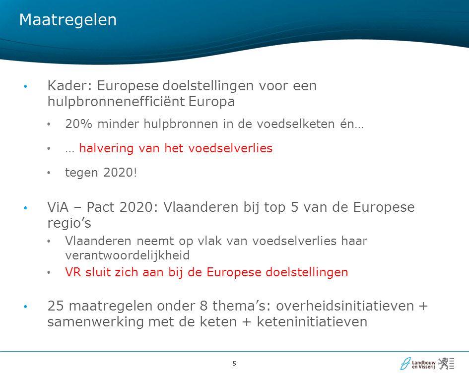 Maatregelen Kader: Europese doelstellingen voor een hulpbronnenefficiënt Europa. 20% minder hulpbronnen in de voedselketen én…