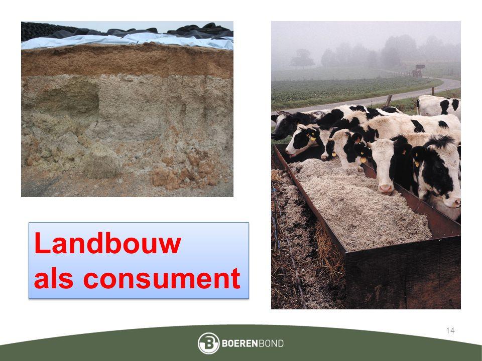 Landbouw als consument