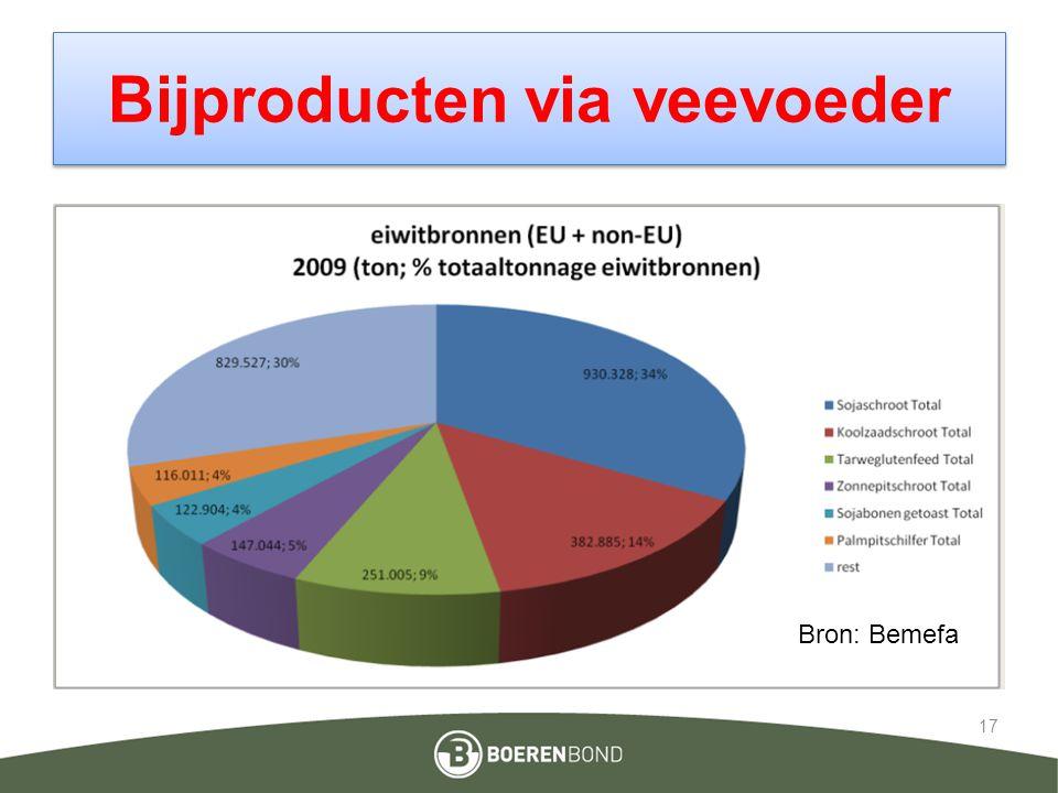 Bijproducten via veevoeder