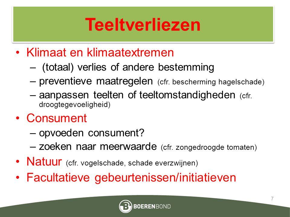 Teeltverliezen Klimaat en klimaatextremen Consument