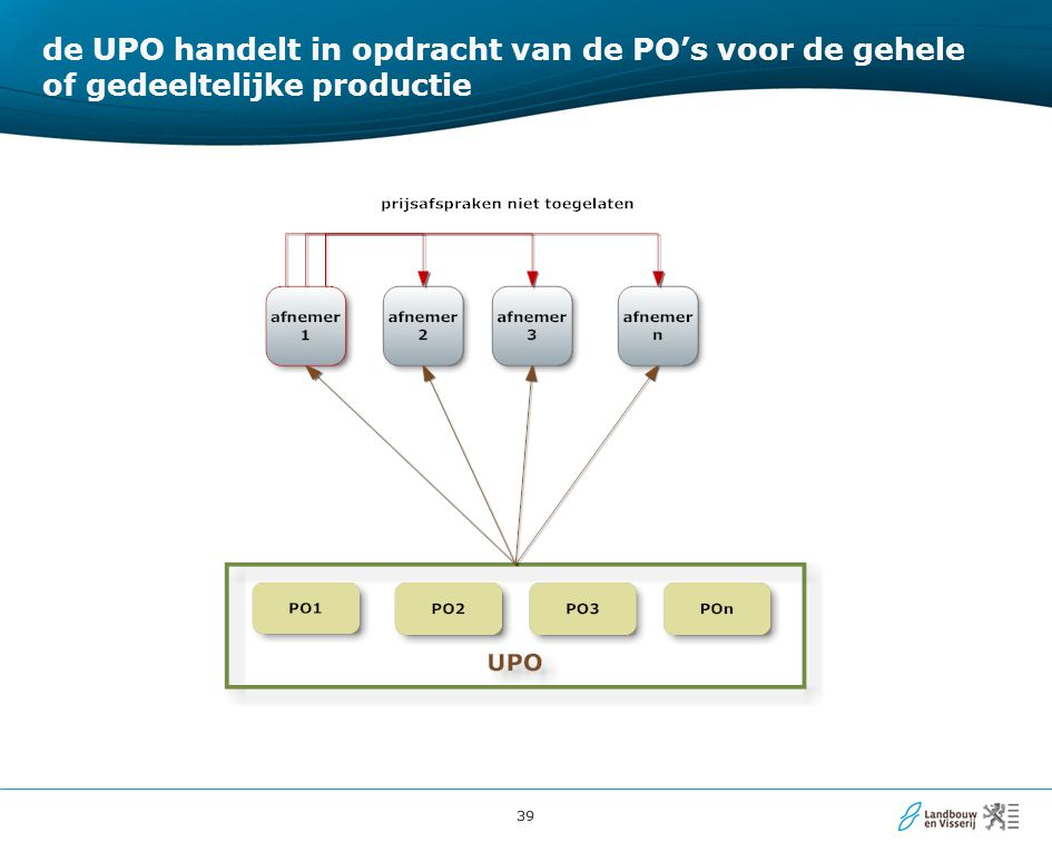 de UPO handelt in opdracht van de PO's voor de gehele of gedeeltelijke productie