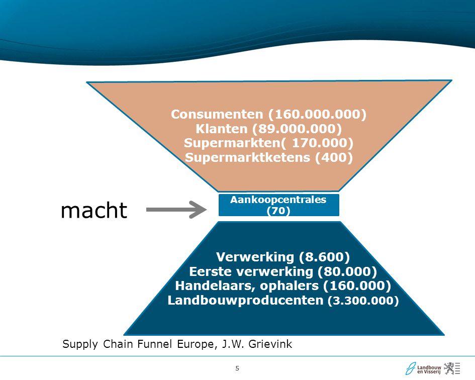 Handelaars, ophalers (160.000) Landbouwproducenten (3.300.000)