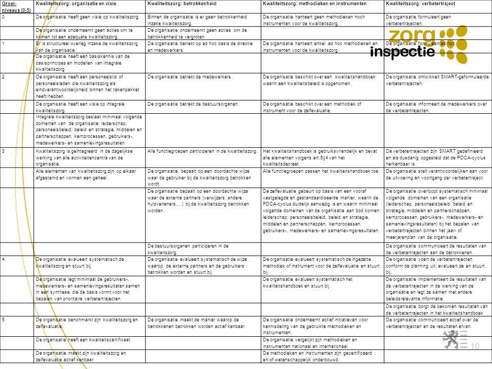 Groei-niveaus (0-5) Kwaliteitszorg: organisatie en visie. Kwaliteitszorg: betrokkenheid. Kwaliteitszorg: methodieken en instrumenten.