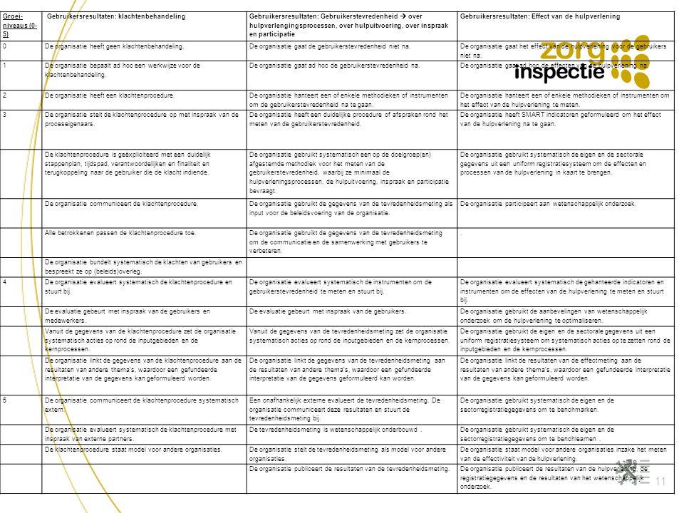 Groei-niveaus (0-5) Gebruikersresultaten: klachtenbehandeling.