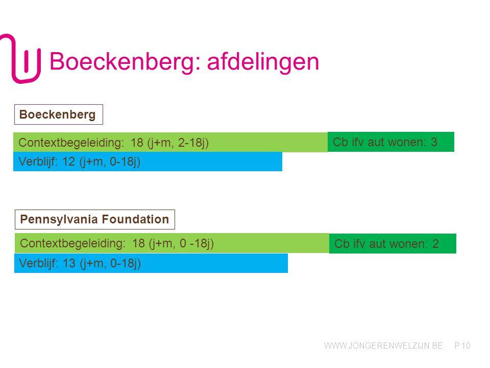 Boeckenberg: afdelingen