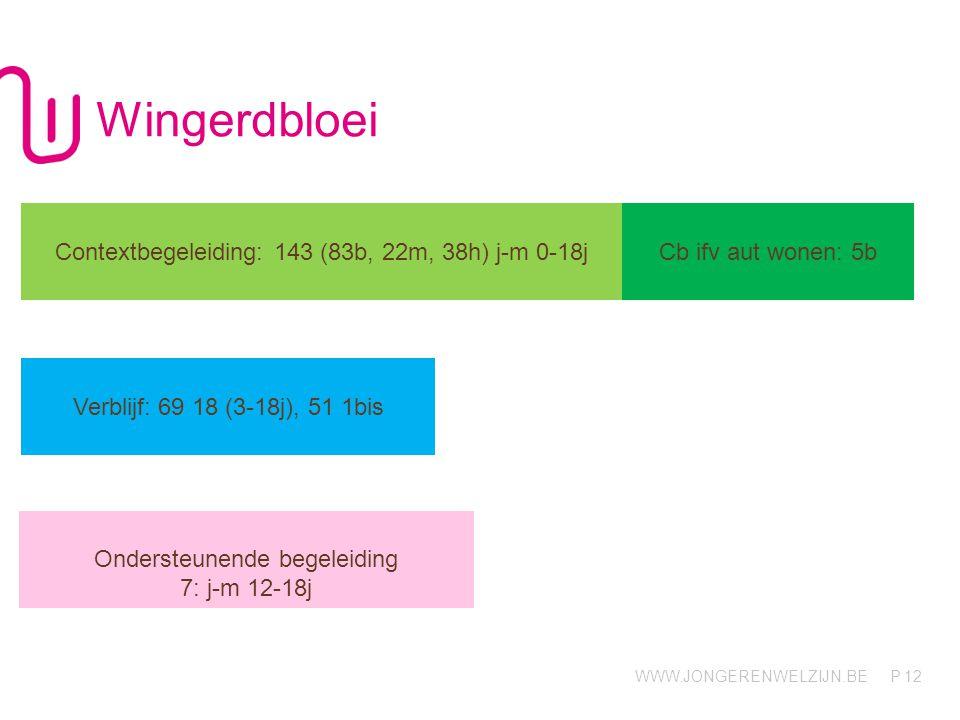 Wingerdbloei Contextbegeleiding: 143 (83b, 22m, 38h) j-m 0-18j