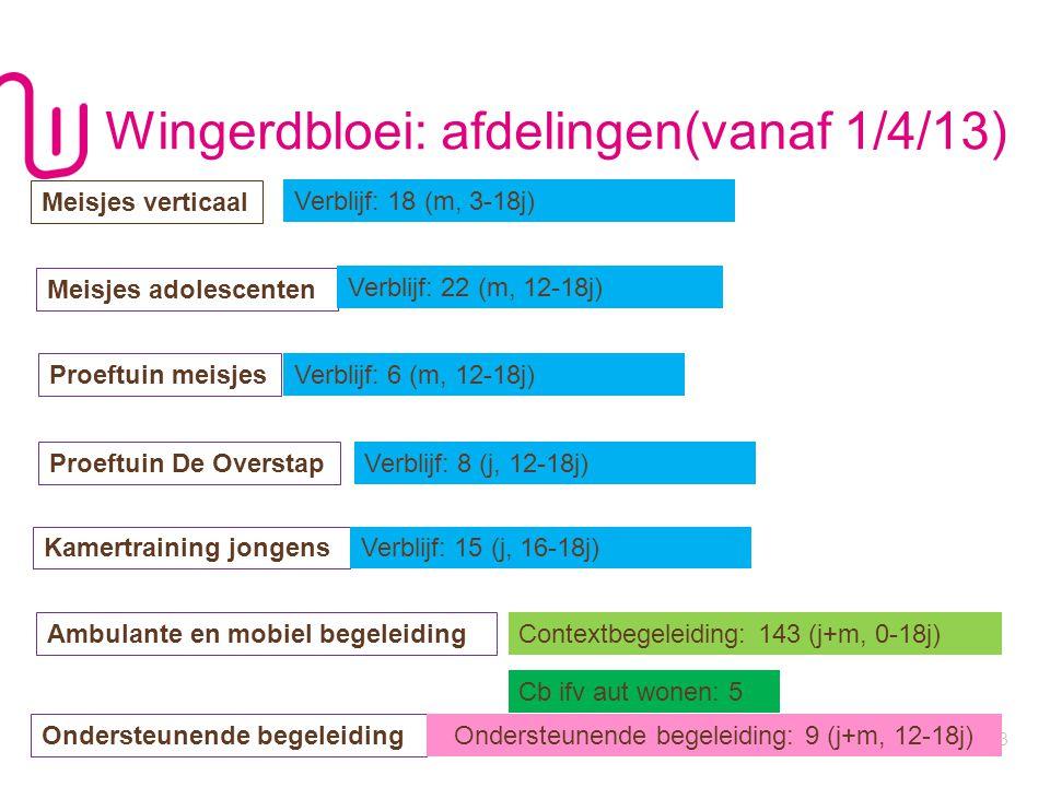 Wingerdbloei: afdelingen(vanaf 1/4/13)