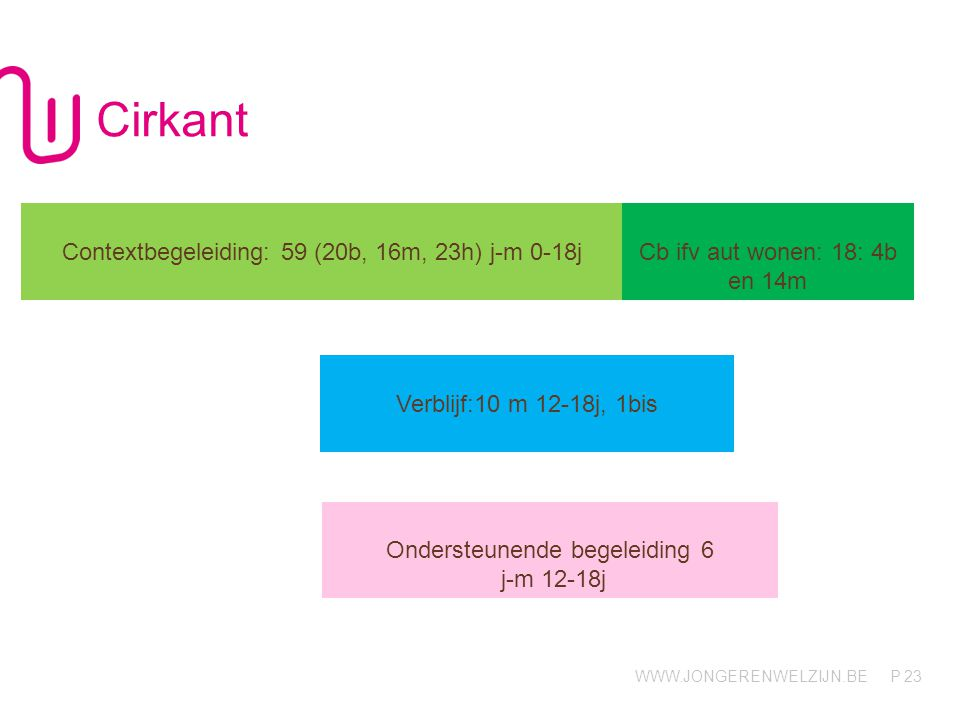 Cirkant Contextbegeleiding: 59 (20b, 16m, 23h) j-m 0-18j
