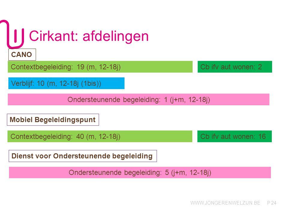 Cirkant: afdelingen CANO Contextbegeleiding: 19 (m, 12-18j)