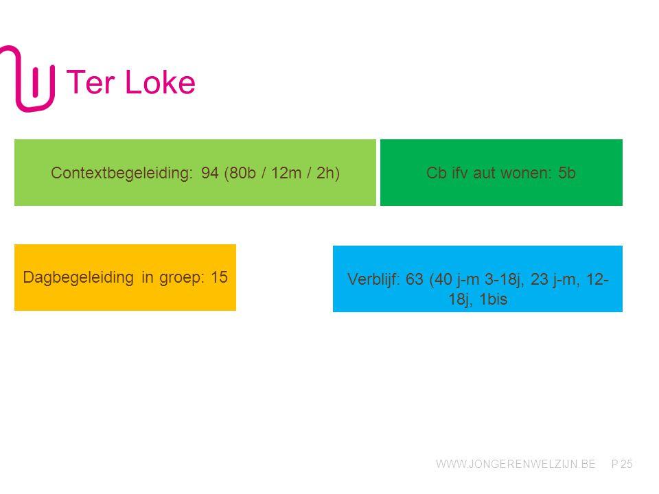 Ter Loke Contextbegeleiding: 94 (80b / 12m / 2h) Cb ifv aut wonen: 5b