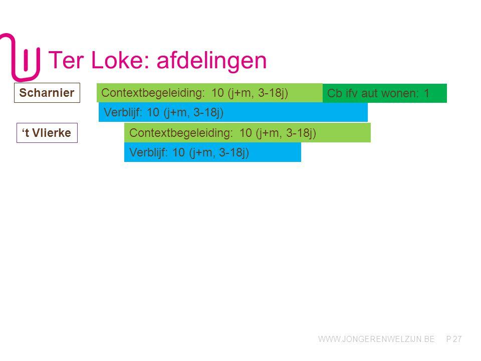 Ter Loke: afdelingen Scharnier Contextbegeleiding: 10 (j+m, 3-18j)