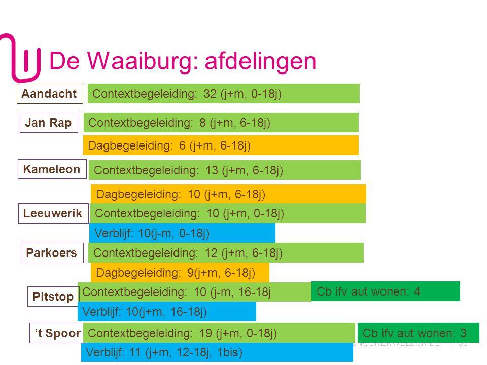 De Waaiburg: afdelingen