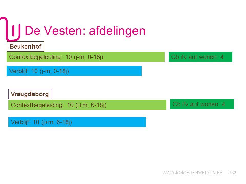De Vesten: afdelingen Beukenhof Contextbegeleiding: 10 (j-m, 0-18j)