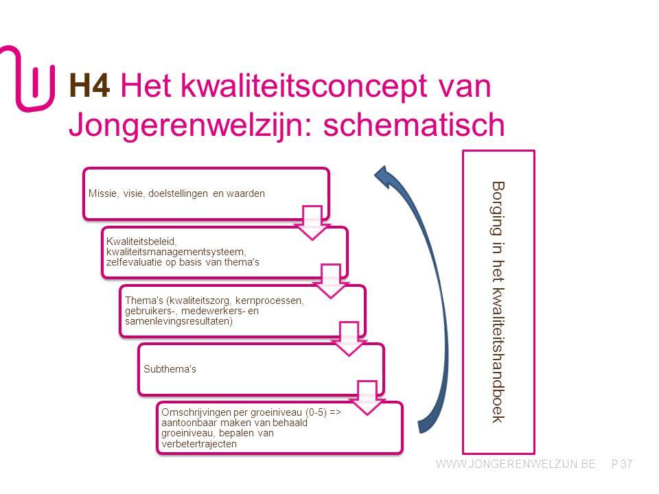 H4 Het kwaliteitsconcept van Jongerenwelzijn: schematisch