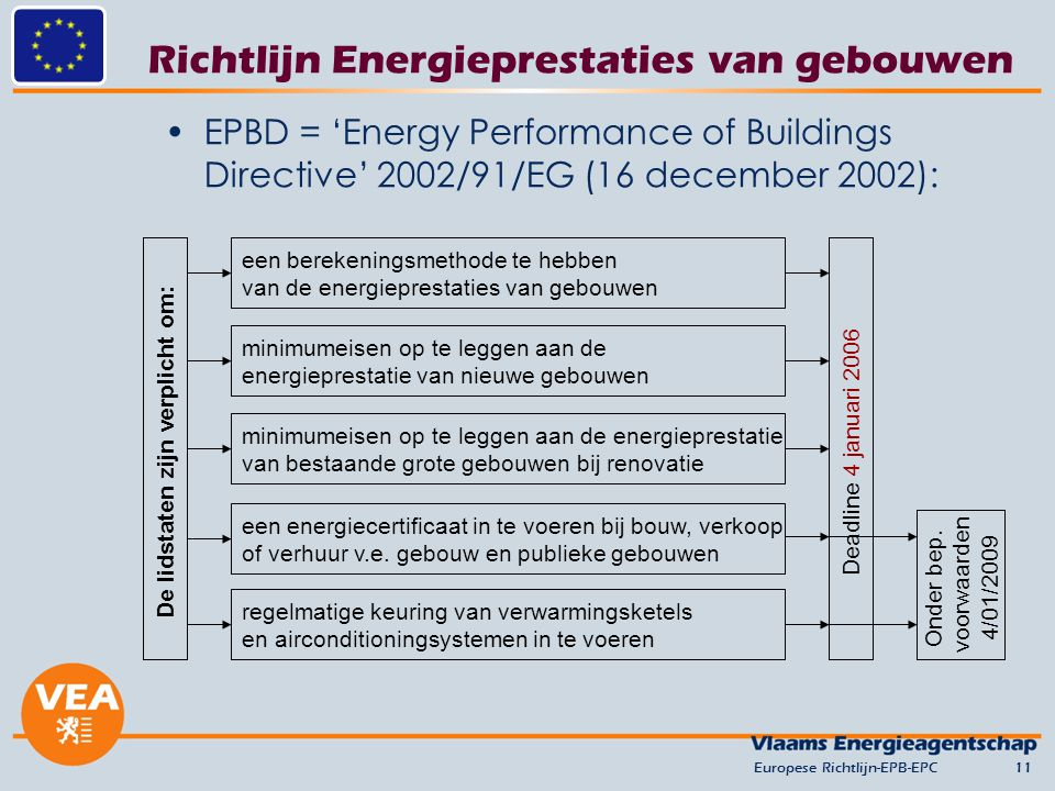 Richtlijn Energieprestaties van gebouwen