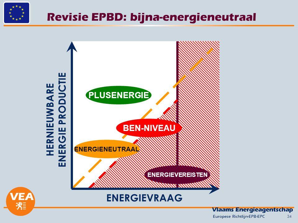 Revisie EPBD: bijna-energieneutraal