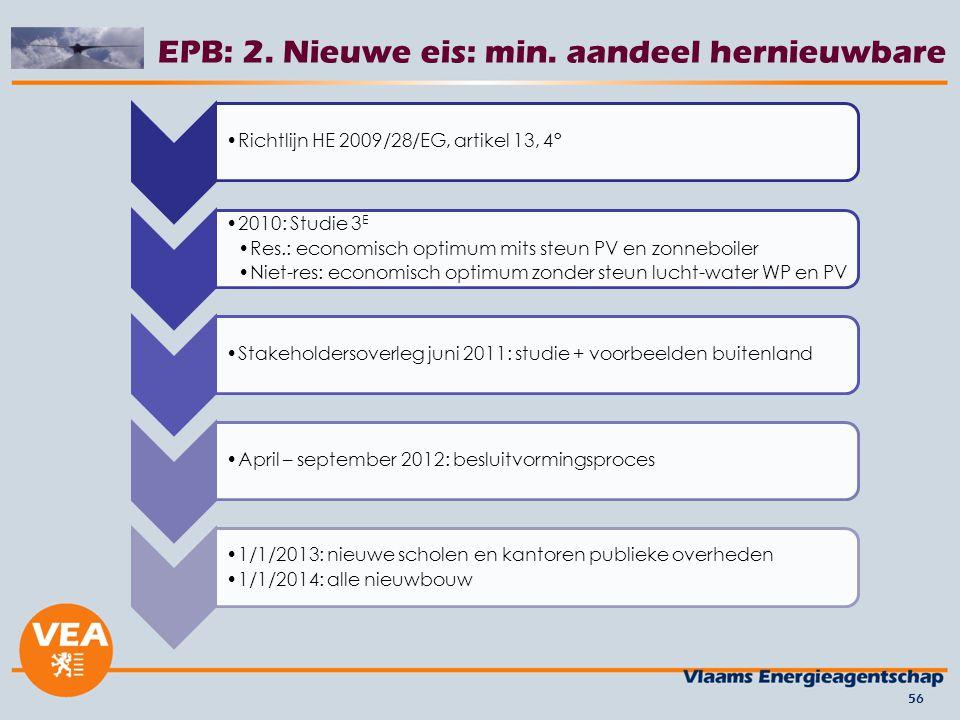 EPB: 2. Nieuwe eis: min. aandeel hernieuwbare