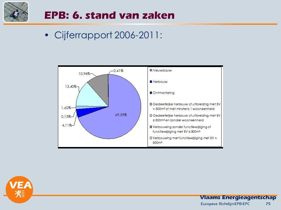 EPB: 6. stand van zaken Cijferrapport 2006-2011: versie juni 2012
