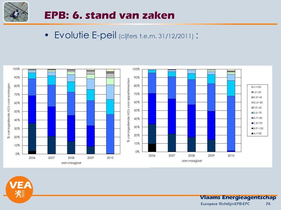 EPB: 6. stand van zaken Evolutie E-peil (cijfers t.e.m. 31/12/2011) :