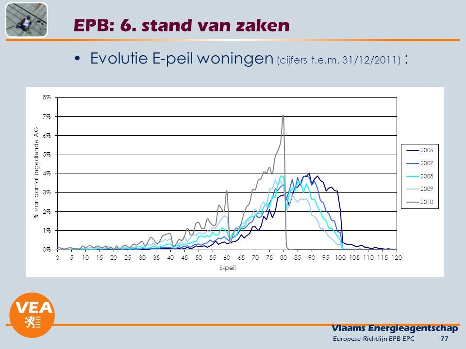 versie juni 2012 EPB: 6. stand van zaken. Evolutie E-peil woningen (cijfers t.e.m. 31/12/2011) : Europese Richtlijn-EPB-EPC.