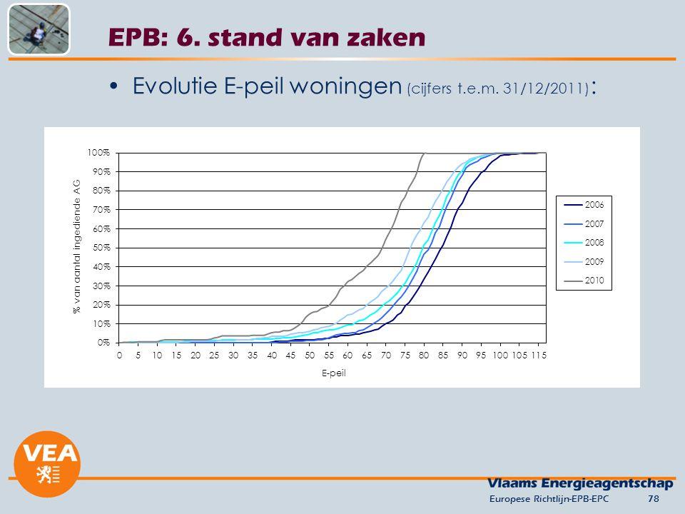 versie juni 2012 EPB: 6. stand van zaken. Evolutie E-peil woningen (cijfers t.e.m. 31/12/2011): Europese Richtlijn-EPB-EPC.