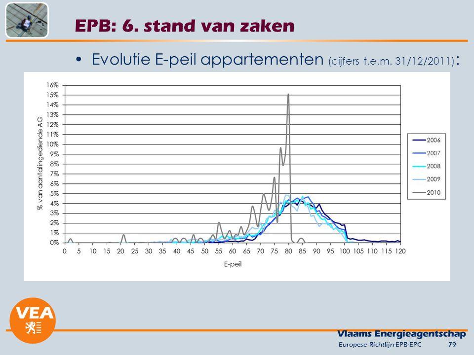 versie juni 2012 EPB: 6. stand van zaken. Evolutie E-peil appartementen (cijfers t.e.m. 31/12/2011):