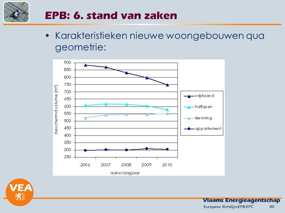 versie juni 2012 EPB: 6. stand van zaken. Karakteristieken nieuwe woongebouwen qua geometrie: Europese Richtlijn-EPB-EPC.
